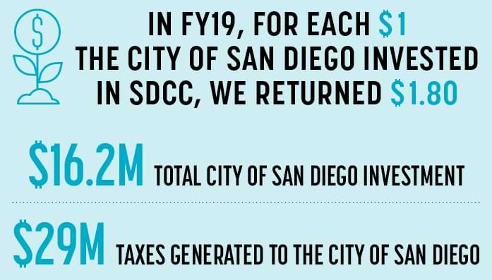 A graph depicting the stats previously mentioned. Additional info includes City of San Diego's investment at 13.2 million dollars.