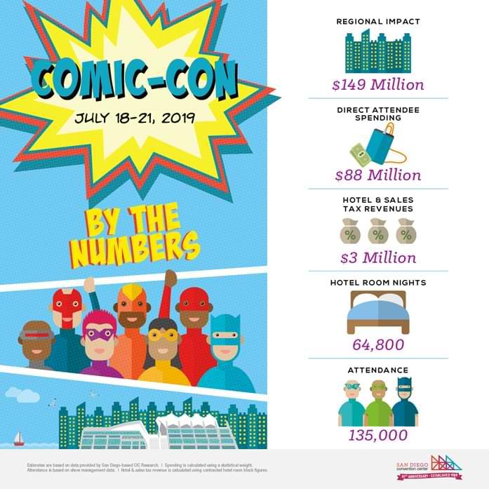 Comic-Con statistics for economic impact and guest attendance