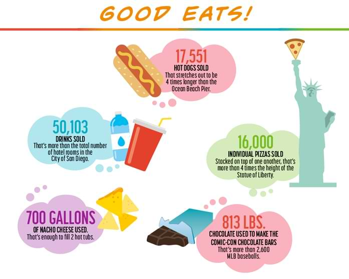 Statistics for quality of food sold at Comic-Con.