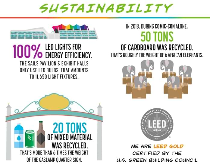 The San Diego Convention Center's sustainability statistics.