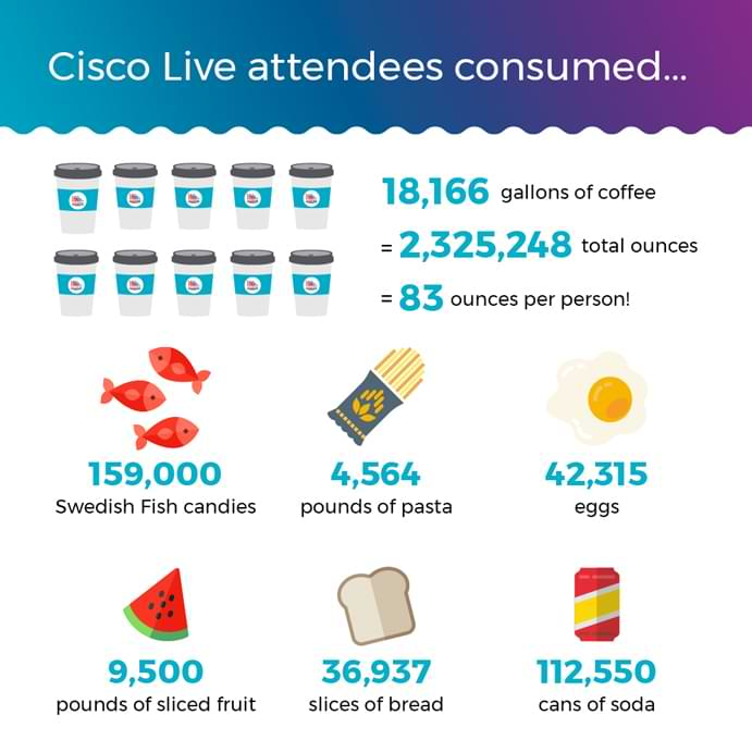 Graphic showing stats for how much food was consumed at Cisco Live