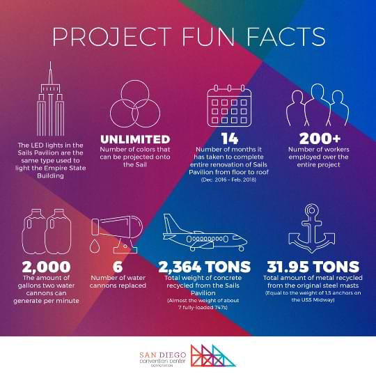 Fun Facts about the Sails Pavilion