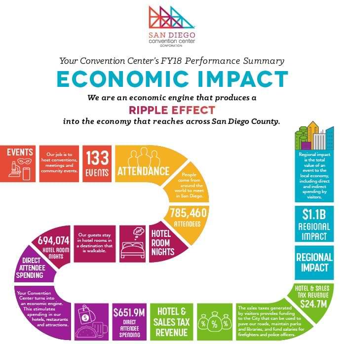 Convention Center's FY18 Performance Summary Economic Impact Graphic