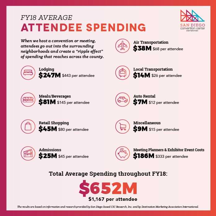 San Diego Convention Center FY18 Average Attendee Spending graphic