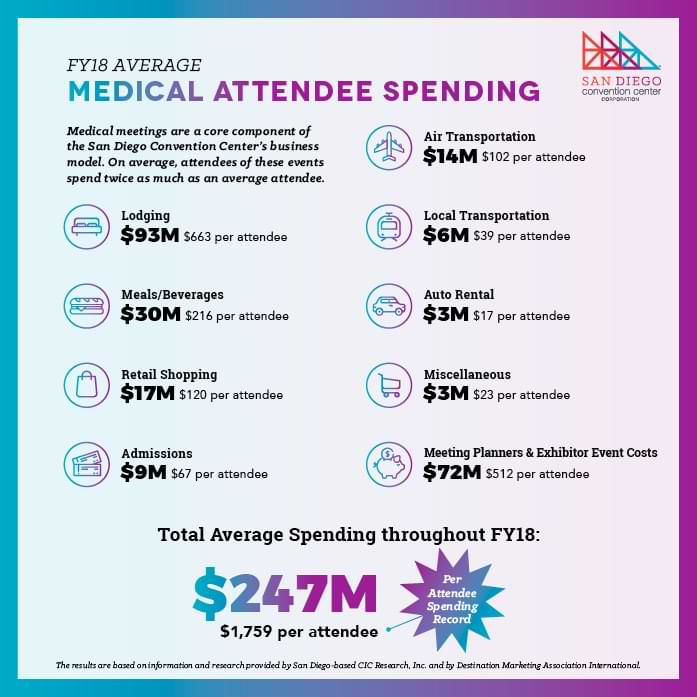 San Diego Convention Center FY18 Average Medical Attendee Spending Graphic
