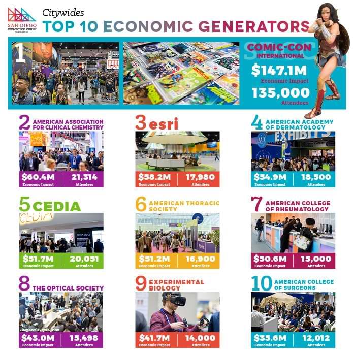 San Diego Convention Center Citywides Top 10 EconomicGenerators graphic